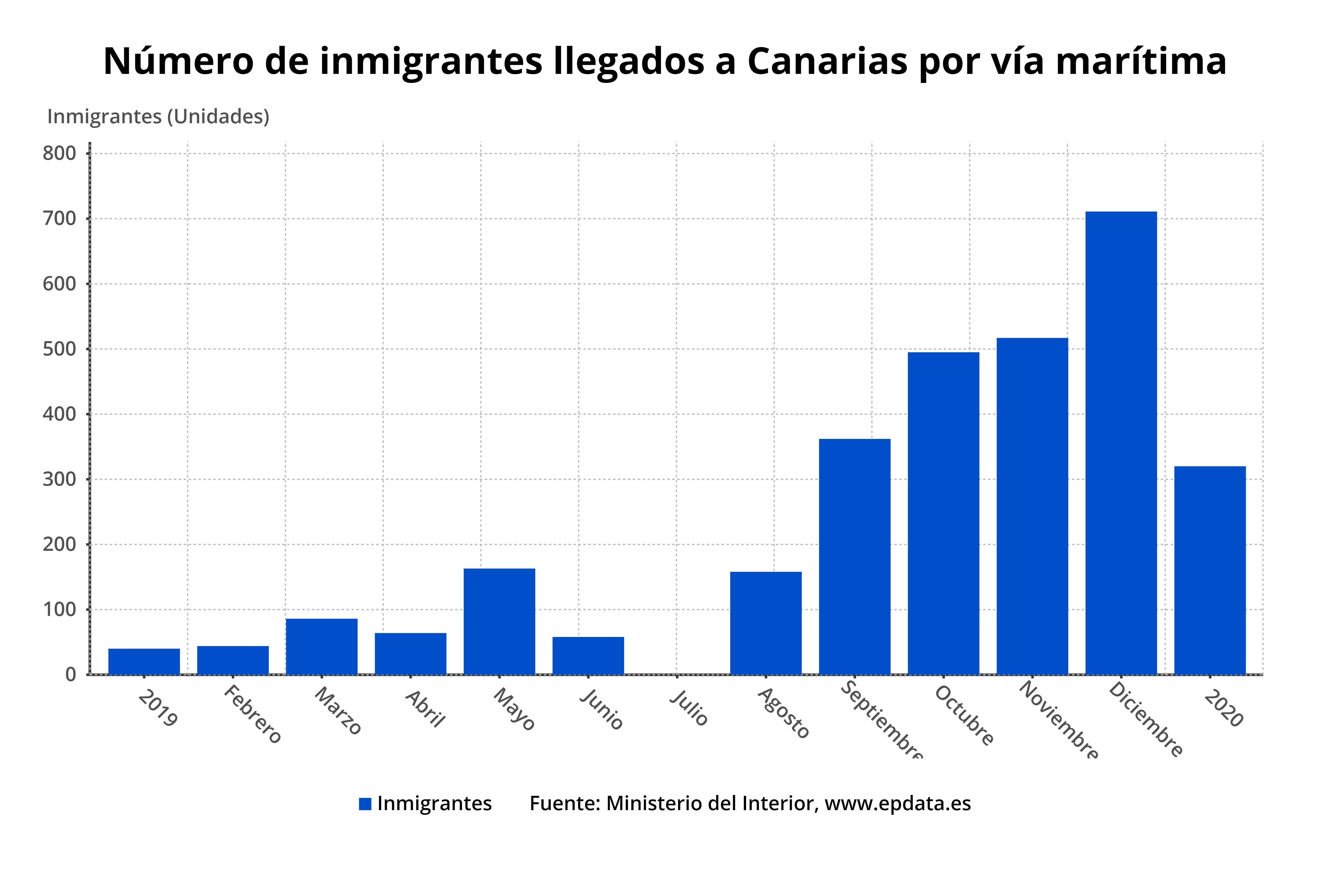 Número de inmigrantes llegados a Canarias por vía marítima