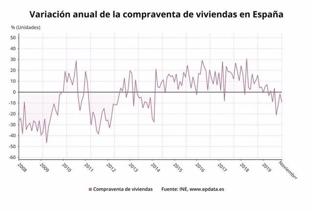 Variació anual de la compravenda d'habitatges a Espanya fins el novembre del 2019 (INE)