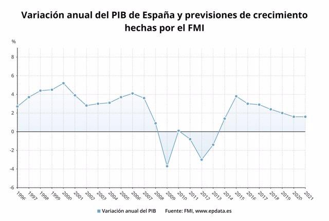 Evolución y previsión del FMI sobre el PIB de España