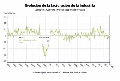 Caen un 3,4% las ventas de la industria y un 5% los pedidos