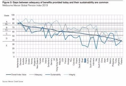 España, entre los países con mayor brecha entre las pensiones actuales y futuras, según Credit Suisse
