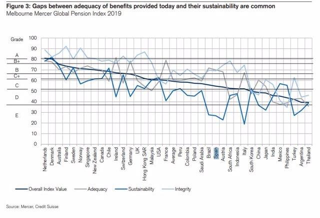 Gráfico de Credit Suisse sobre la brecha entre la cobertura de los sistemas de pensiones y su sostenibilidad