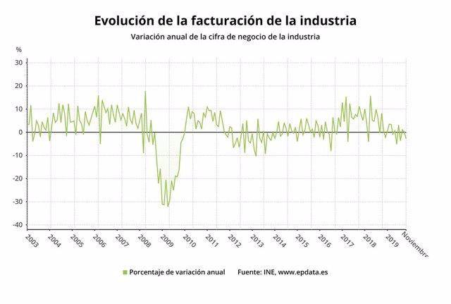 Variació anual de la facturació de la indústria fins al novembre del 2019.