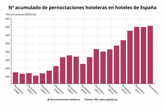 Número de pernoctaciones acumuladas hasta diciembre de 2019 (INE)