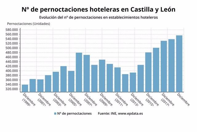 Gráfico de elaboración propia sobre la evolución de las pernoctaciones hoteleras en diciembre de 2019