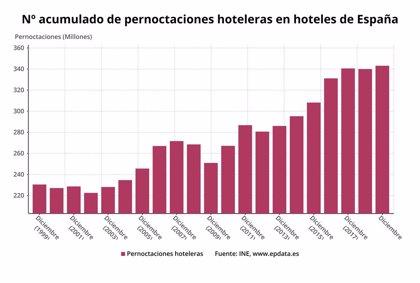 (AMP) Las pernoctaciones hoteleras subieron un 0,9% en 2019 pese a la crisis de Thomas Cook