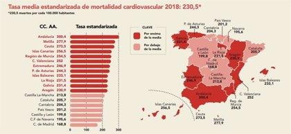 Andalucía, Canarias, Murcia y Comunidad Valenciana, las CCAA con más mortalidad cardiovascular