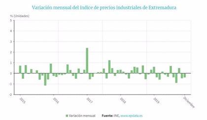 Los precios industriales bajan un 1,6% en diciembre en Extremadura