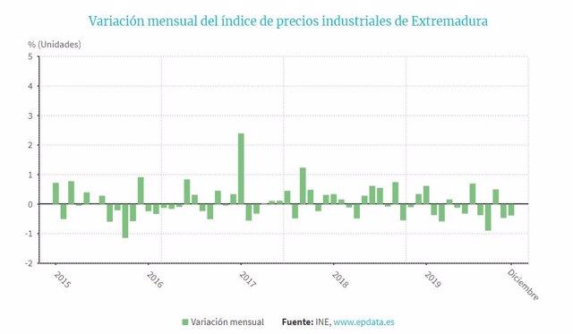 Variación de los precios industriales en Extremadura