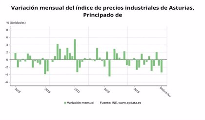 Asturias cerró 2019 con una caída de los precios industriales del 3,4%