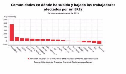 Los trabajadores afectados por ERE en Cantabria se disparan un 107% hasta noviembre