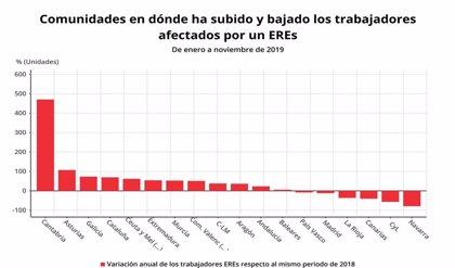 El número de trabajadores afectados por ERE sube casi un 5,7% hasta noviembre en Baleares, hasta los 1.069 trabajadores