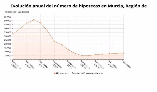 Evolución anual del número de hipotecas en Murcia