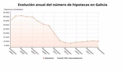La firma de hipotecas sobre viviendas crece un 8% en Galicia en noviembre