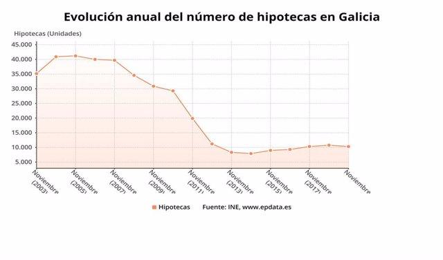 Evolución de la firma de hipotecas en Galicia