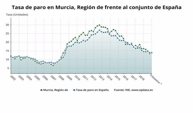 Tasa de paro en Murcia, Región de frente al conjunto de España