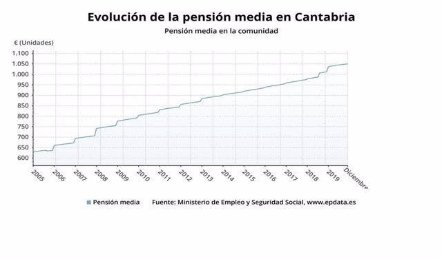 Evolución de la pensión media en Cantabria