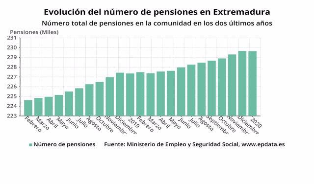 Evolución del número de pensiones en Extremadura
