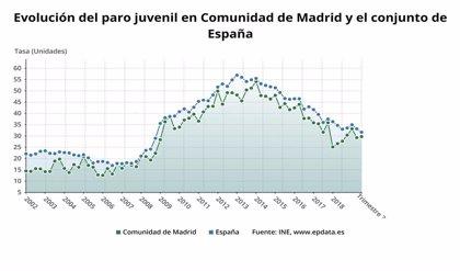 El paro juvenil al cierre de 2019 cae un 21% en la Comunidad de Madrid al situarse en 51.600 desempleados