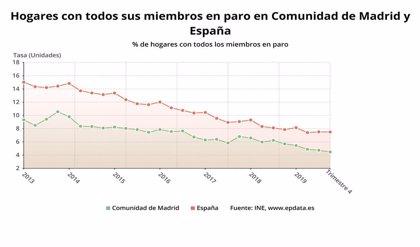Los hogares madrileños con todos sus miembros en paro caen al cierre de 2019 un 4,8%