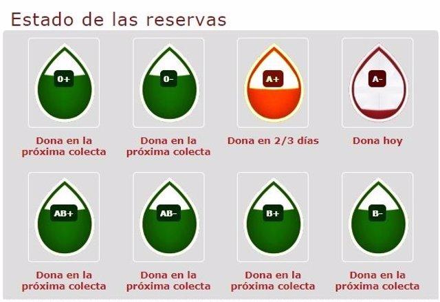 Centro Regional Hemodonación hace un llamamiento al estar bajos de reservas los grupos A- y A+