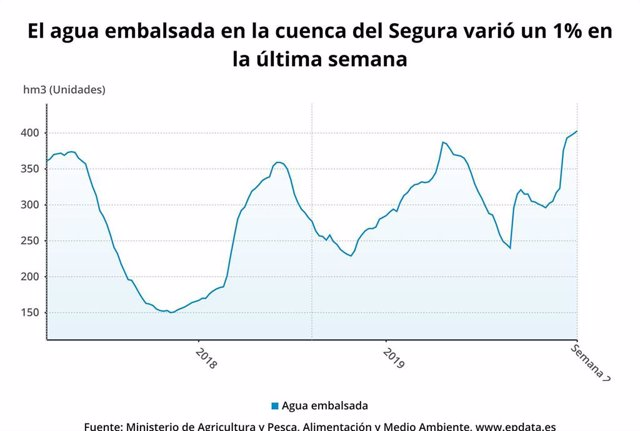 El agua embalsada en la cuenca del Segura varió un 1?% en la última semana