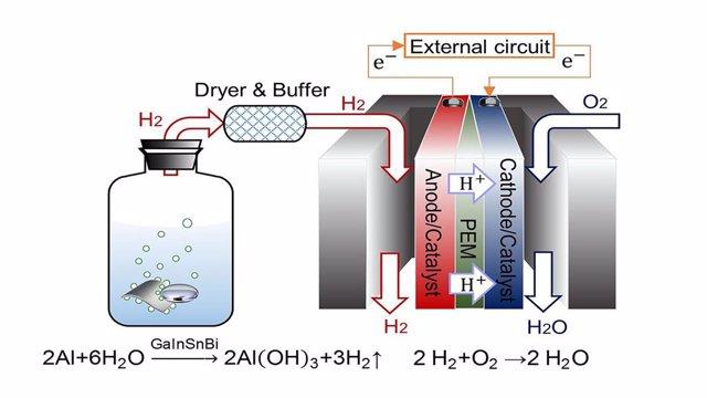 Esquema del proceso de producción de hidrógeno