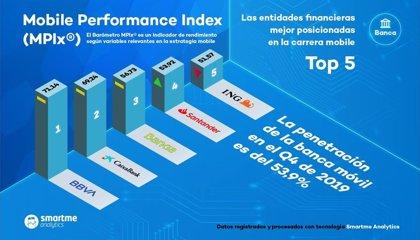 BBVA se mantiene a la cabeza de la banca móvil mejor posicionada de España