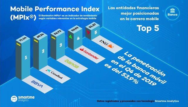 Ranking de banca móvil española según el estudio MPIx elaborado por Smartme Analytics correspondiente al cuarto trimestre de 2019.