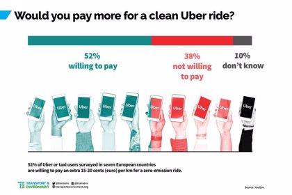 La mayoría de los usuarios de Uber y taxi, dispuestos a pagar más por viajar en coche eléctrico