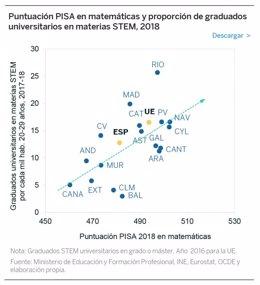 Gráfico con la comparativa entre comunidades de sus graduados en ciencias e ingenierías y su puntuación en matemáticas en la prueba PISA.
