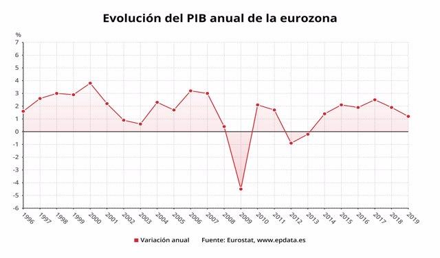 Evolución del PIB anual de la eurozona