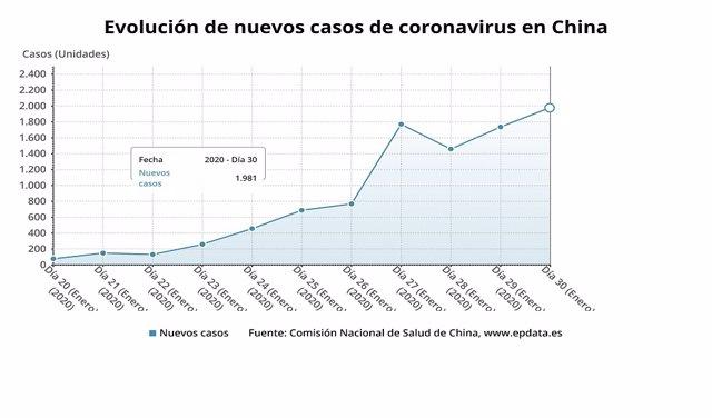 Gráfico de EPData coronavirus.