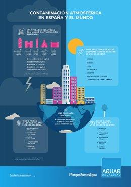 Infografía de la Fundación Aquae sobre los datos del estudio.