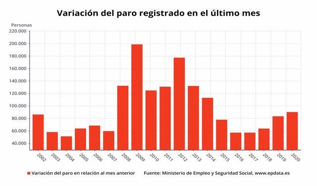 Variación mensual del paro registrado en meses comparables, enero 2020 (Ministerio de Trabajo)