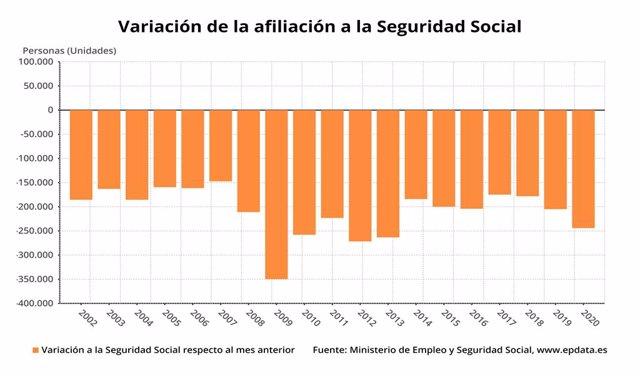 Variació mensual de l'afiliació en la Seguretat Social el gener del 2020 (Ministeri de la Seguretat Social)