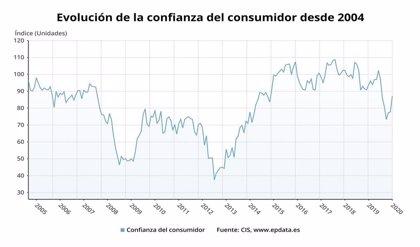 La confianza de los consumidores en enero, en gráficos