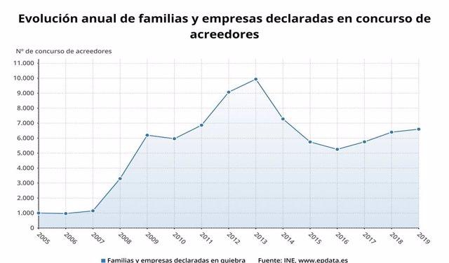 Evolución anual de familias y empresas declaradas en concurso de acreedores hasta 2019 en España (INE)