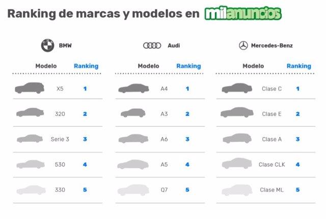 Marcas y modelos más demandados en Milanuncios.