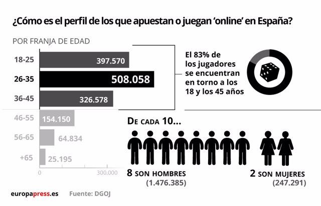 Juego online en España