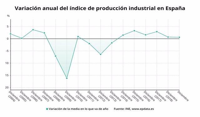 Variación anual del índice de producción industrial en España hasta 2019 (INE)