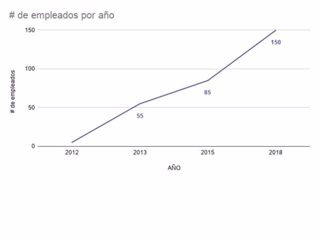 Crecimiento de empleados por año