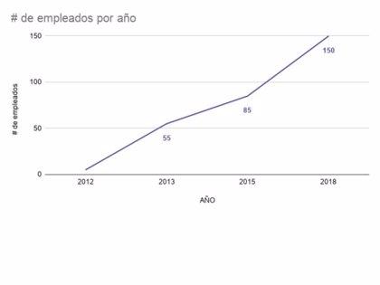 COMUNICADO: Azenco: El fabricante de pérgolas bioclimáticas y cubiertas para piscinas que crece con fuerza en España