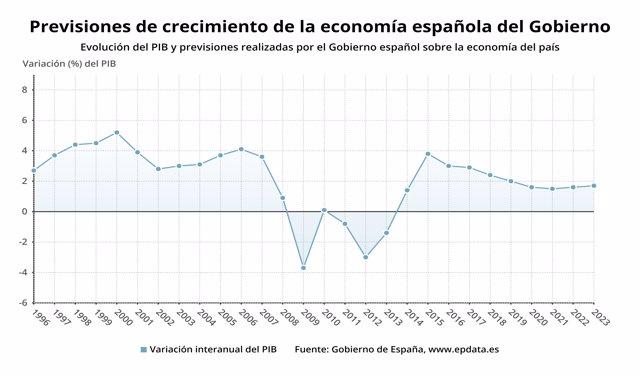 Evolución y previsiones del Gobierno sobre el PIB de España entre 2020 y 2023