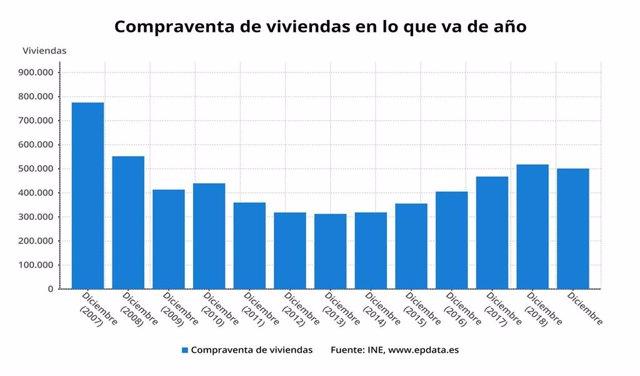 Evolución de la compraventa de vivienda en España hasta 2019 (INE)