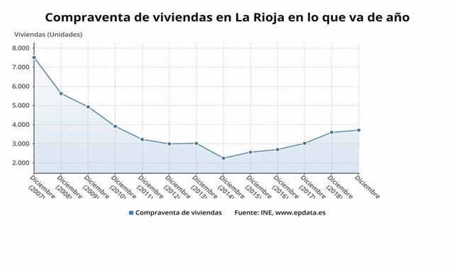 La compraventa de vivienda en La Rioja subió un total de un 3,1 por ciento en todo el año 2019, aunque en diciembre bajo un 2,2 por ciento, según los datos del INE.