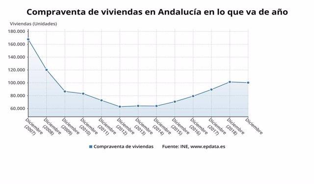 Gráfico con la compraventa de viviendas en Andalucía en 2019, que alcanzó los 100.339 inmuebles, un descenso del 1,1% respecto al año anterior, aunque fue la primera comunidad en términos absolutos.