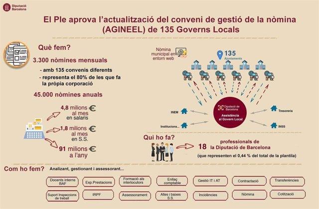 Presentación del servicio de gestión de nóminas que la Diputación de Barcelona ofrece a 135 municipios de la provincia