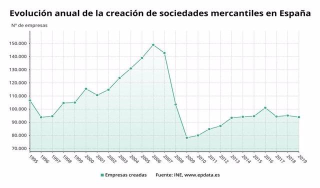 Evolución anual del número de empresas creadas hasta 2019 (INE)