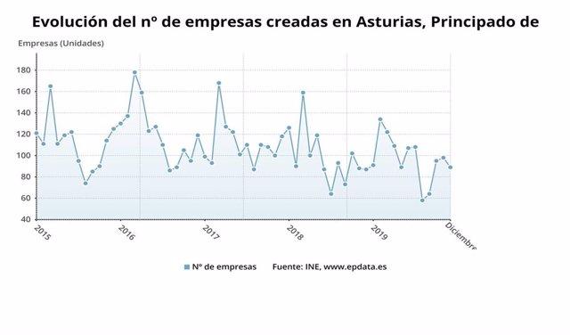 Evolución del número de empresas creadas en Asturias hasta diciembre de 2019.